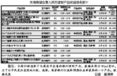 """本周宁波银行理财有看头 """"十强""""榜中七成收益升破""""5"""""""