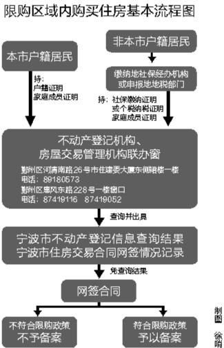 """宁波限购后实施新的购房流程 二手房成交""""圈内""""""""圈外""""占比出现明显变化"""