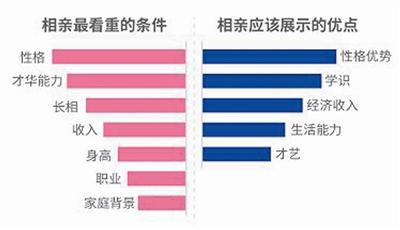 急速赛车一分钟开奖:宁波半数以上单身族一年至少相亲三次_相亲更看重才华