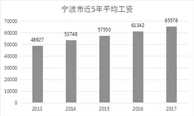 幸运彩票网会员注册:去年宁波在岗职工年平均工资65578元_你拖后腿了吗?