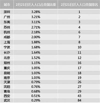 """迁徙大数据看宁波""""硬核""""复工 全国热门迁入地排前十"""